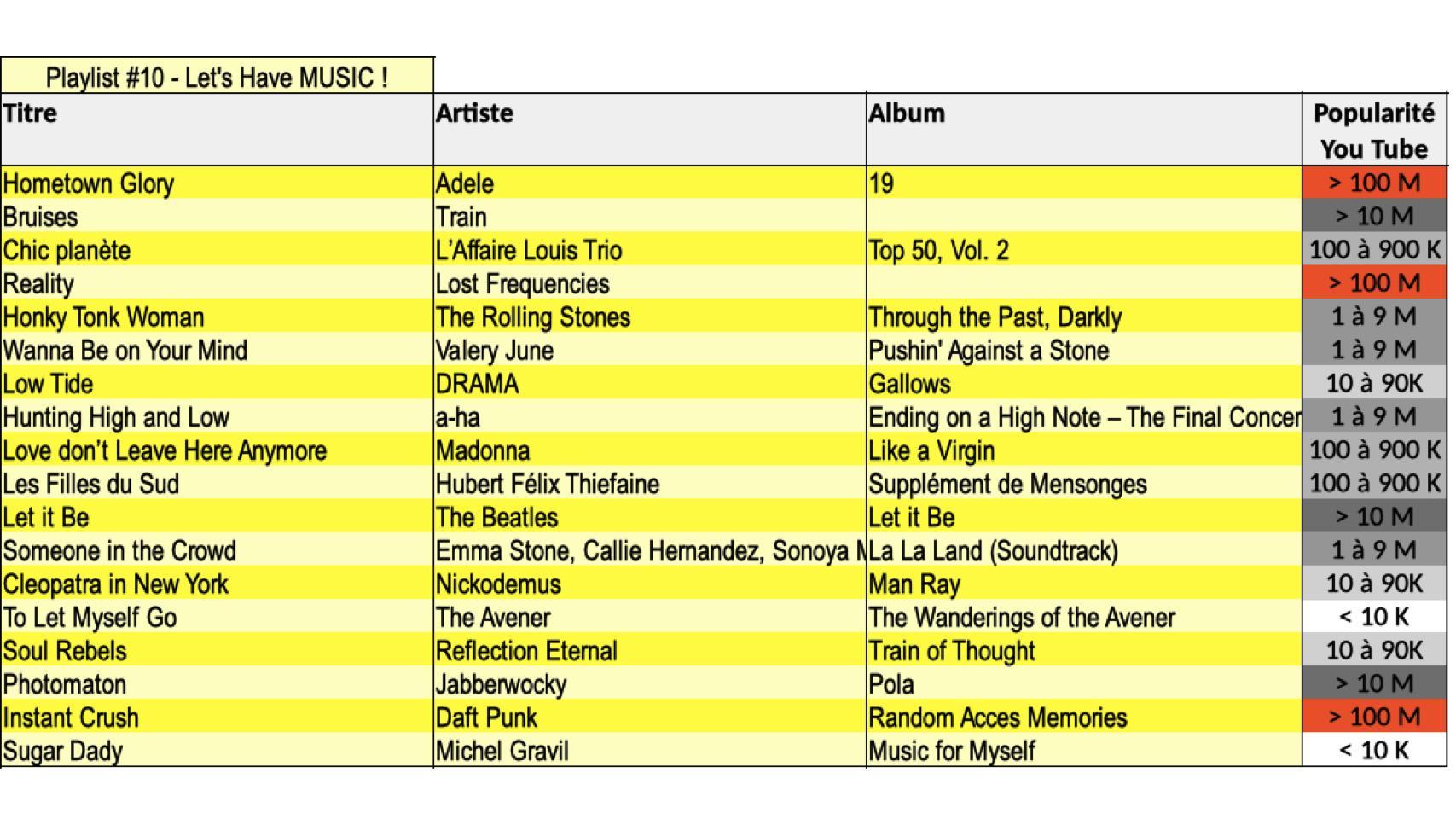 Liste Playlist 10