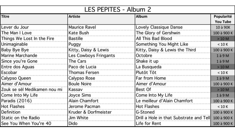 Liste Album 2