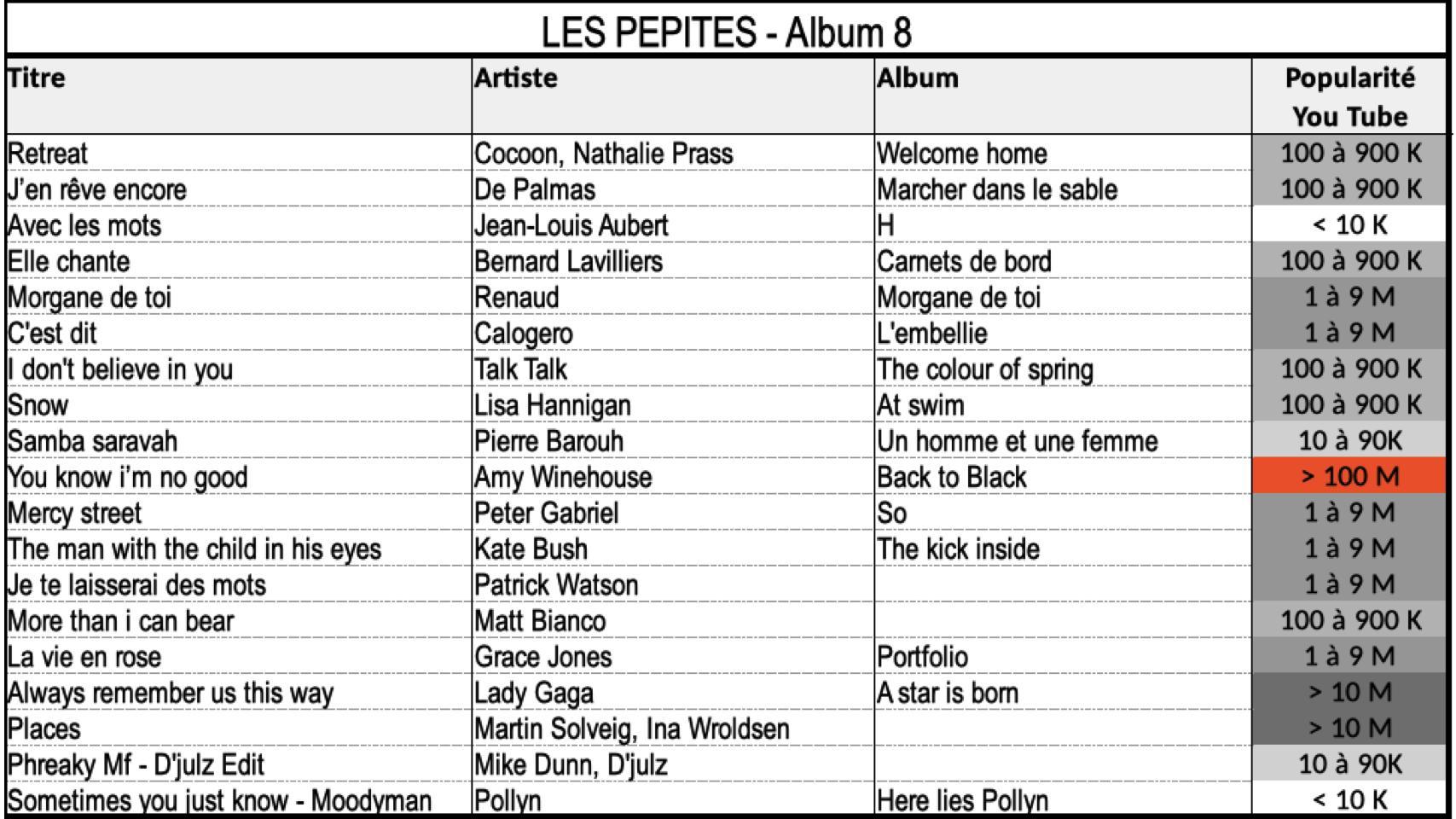 Liste Album 8 rev